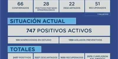Junín confirmó 94 nuevos casos positivos en las últimas horas y el fallecimiento de un paciente 9