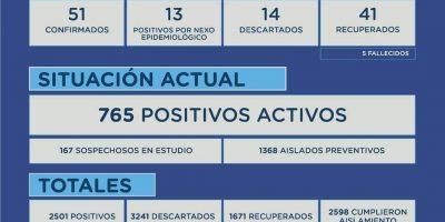 Junín confirmó 5 fallecimientos por Coronavirus en las últimas horas y 64 nuevos casos positivos 7