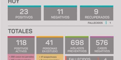 En Rojas se confirmaron 23 casos positivos y un paciente falleció por Coronavirus 6