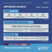 En Junín se confirmaron 57 nuevos casos positivos de Coronavirus 14