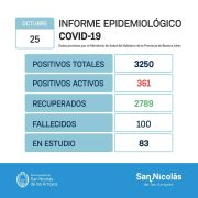 San Nicolás: 2 fallecimientos por Coronavirus y 90 nuevos casos positivos 15