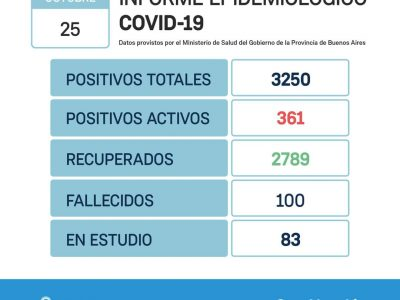 San Nicolás: 2 fallecimientos por Coronavirus y 90 nuevos casos positivos 4