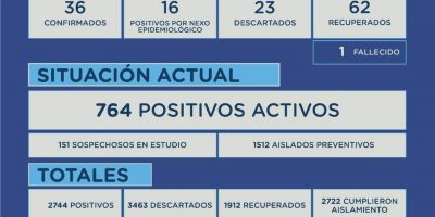En Junín se confirmaron 52 nuevos casos positivos y un fallecimiento por Coronavirus 7