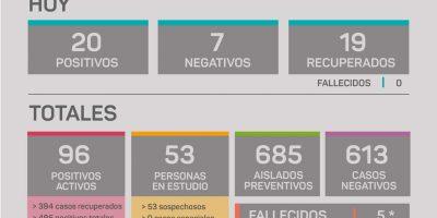 Rojas confirmó 20 nuevos casos positivos de Coronavirus 6