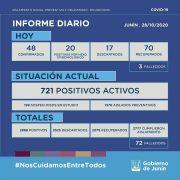 En Junín se confirmaron 3 fallecimientos y 68 casos positivos de Coronavirus 14
