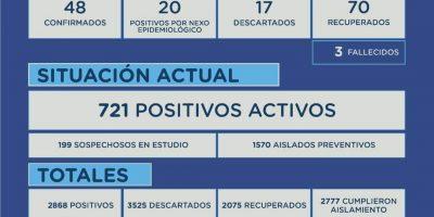 En Junín se confirmaron 3 fallecimientos y 68 casos positivos de Coronavirus 10