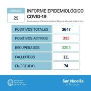 San Nicolás confirmó 2 fallecimientos y 95 nuevos casos positivos de Coronavirus 14