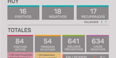 En Rojas se confirmó un fallecimiento y se registraron 16 nuevos casos de Coronavirus 5