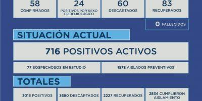 En Junín confirmaron 82 nuevos casos positivos de Coronavirus 4