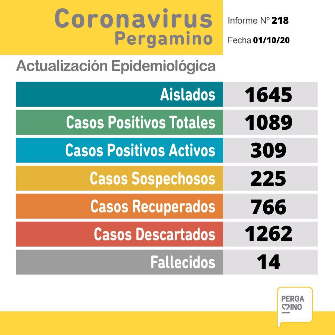 Pergamino confirmó 98 casos positivos de Coronavirus 1