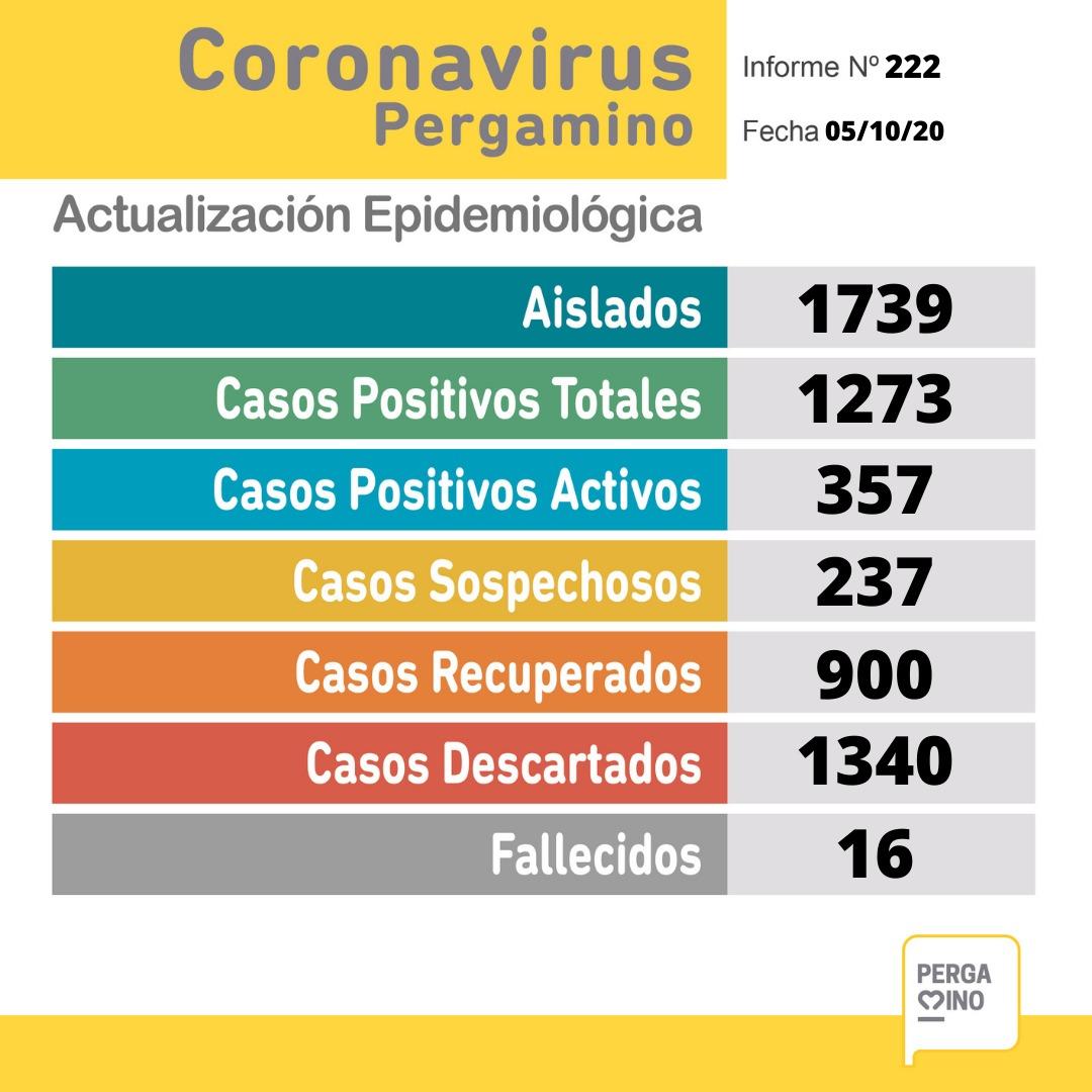 Se confirmaron 16 nuevos casos de coronavirus en Pergamino 1