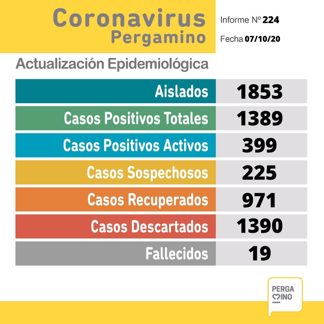 En Pergamino se confirmaron 69 nuevos positivos y una nueva víctima fatal 1