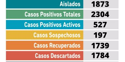 Coronavirus en Pergamino: se confirmaron 58 nuevos casos positivos en la ciudad 8