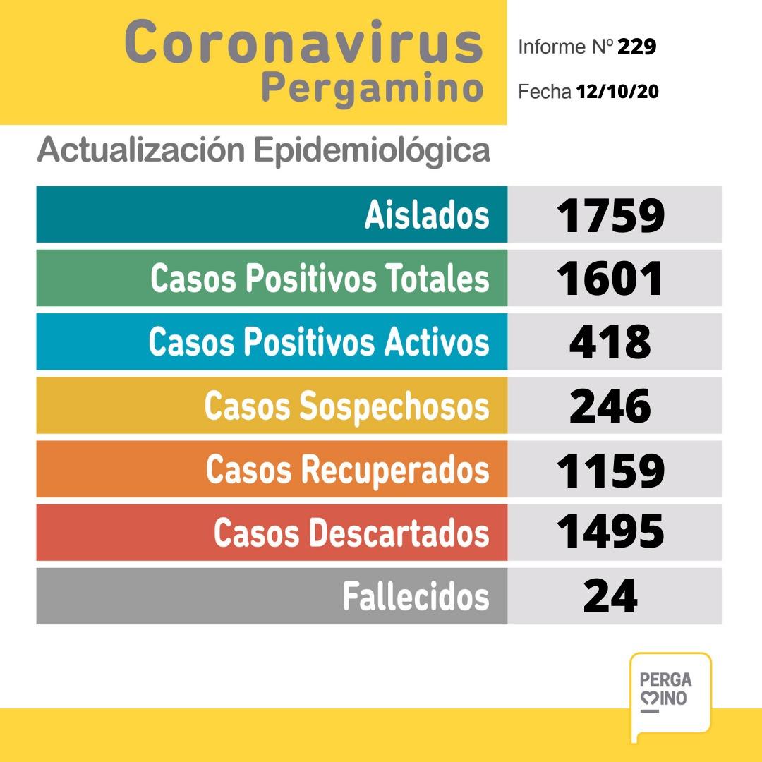 En Pergamino se confirmaron 7 nuevos casos por criterio clínico-epidemiológico y 14 por Test de Antígeno 1