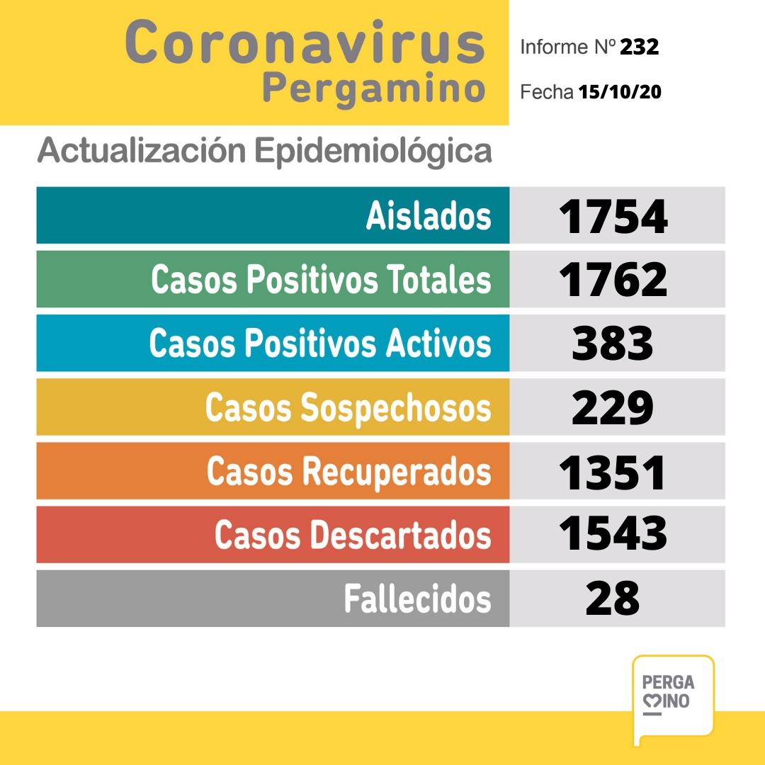 Pergamino confirmó 60 nuevos casos de Coronavirus y un paciente falleció en las últimas horas 1