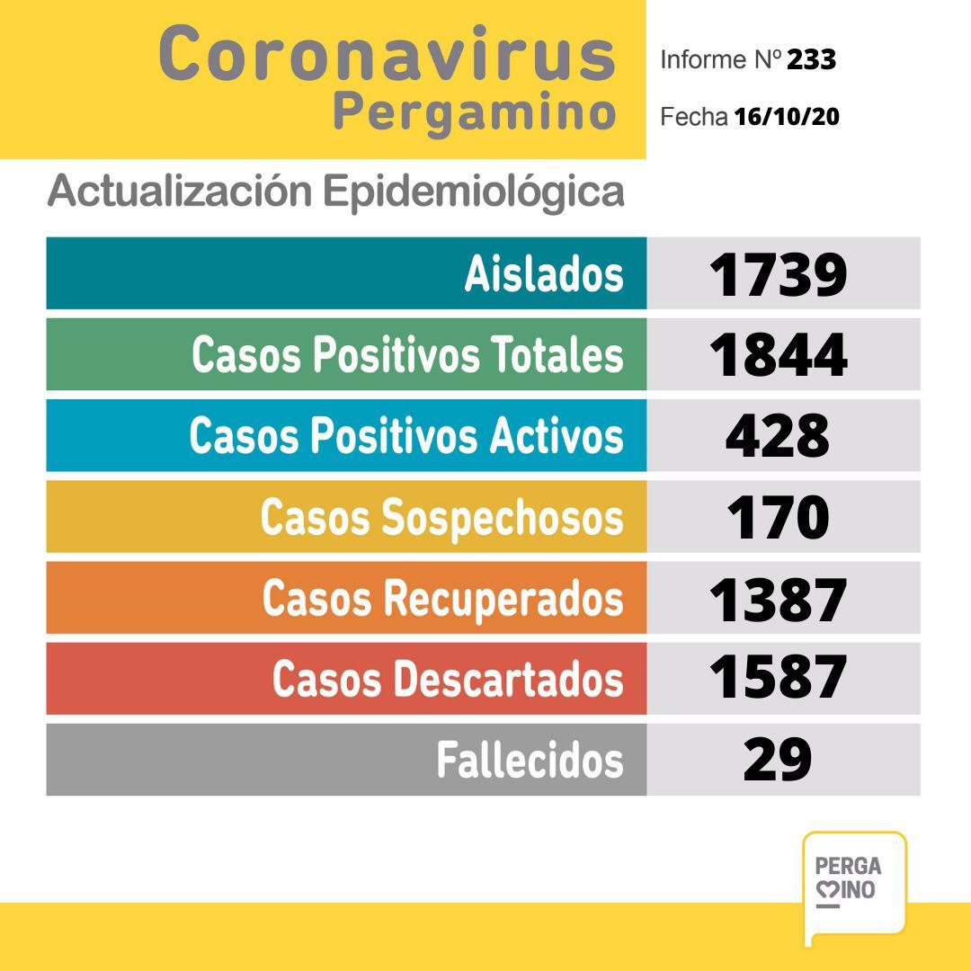 En Pergamino se confirmaron 82 nuevos casos positivos de Coronavirus y un fallecido desde el último parte 1