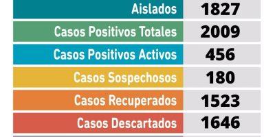 En Pergamino se confirmó el fallecimiento de una paciente con COVID-19 positivo y 35 nuevos casos positivos de Coronavirus 11