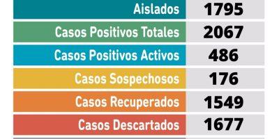 Coronavirus en Pergamino: 2 pacientes fallecieron en las últimas horas y se confirmaron 58 nuevos casos positivos 12
