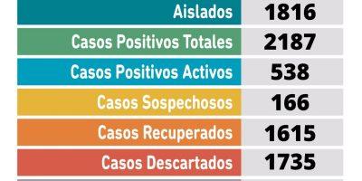 Coronavirus en Pergamino: 71 nuevos casos positivos y un fallecido en nuestra ciudad 8