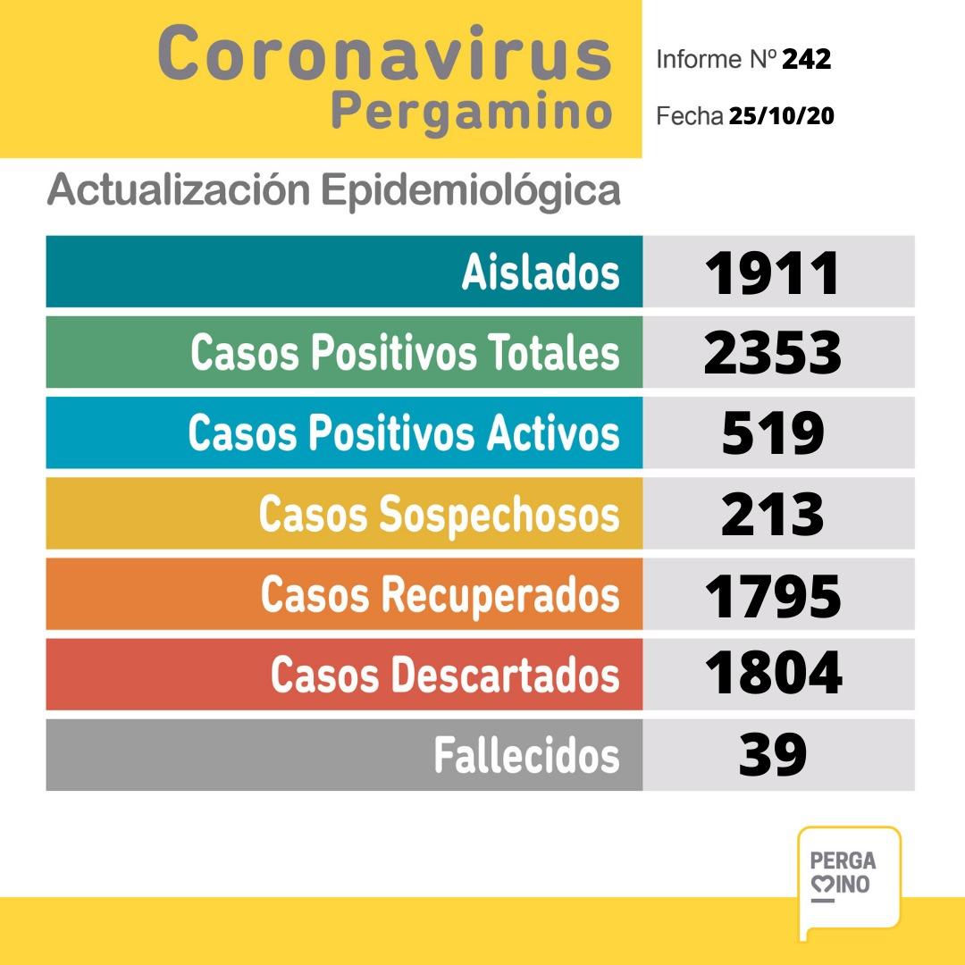 Coronavirus en Pergamino: un paciente falleció y se confirmaron 49 nuevos casos positivos 1