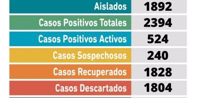Coronavirus en Pergamino: tres pacientes fallecieron y se confirmaron 41 nuevos casos positivos 8