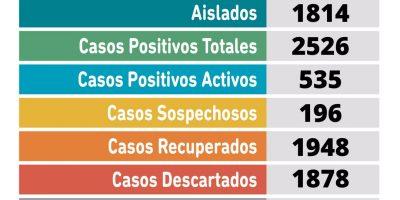 Coronavirus en Pergamino: una paciente falleció en las últimas horas y se confirmaron 64 nuevos casos positivos 10
