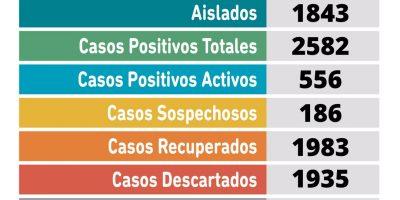 Coronavirus en Pergamino: se registraron 56 nuevos casos positivos en nuestra ciudad 7