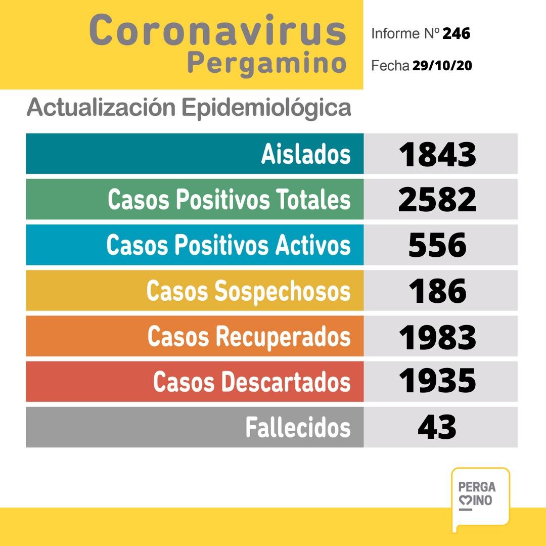 Coronavirus en Pergamino: se registraron 56 nuevos casos positivos en nuestra ciudad 1