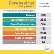Coronavirus en Pergamino: un paciente falleció y se confirmaron 50 nuevos casos positivos 16