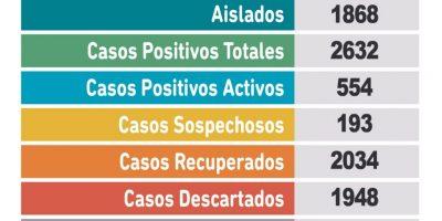 Coronavirus en Pergamino: un paciente falleció y se confirmaron 50 nuevos casos positivos 7