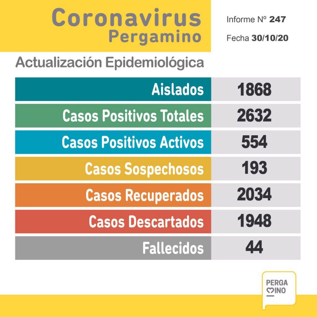 Coronavirus en Pergamino: un paciente falleció y se confirmaron 50 nuevos casos positivos 1