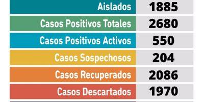 Coronavirus en Pergamino: 48 nuevos casos positivos en nuestra ciudad 6