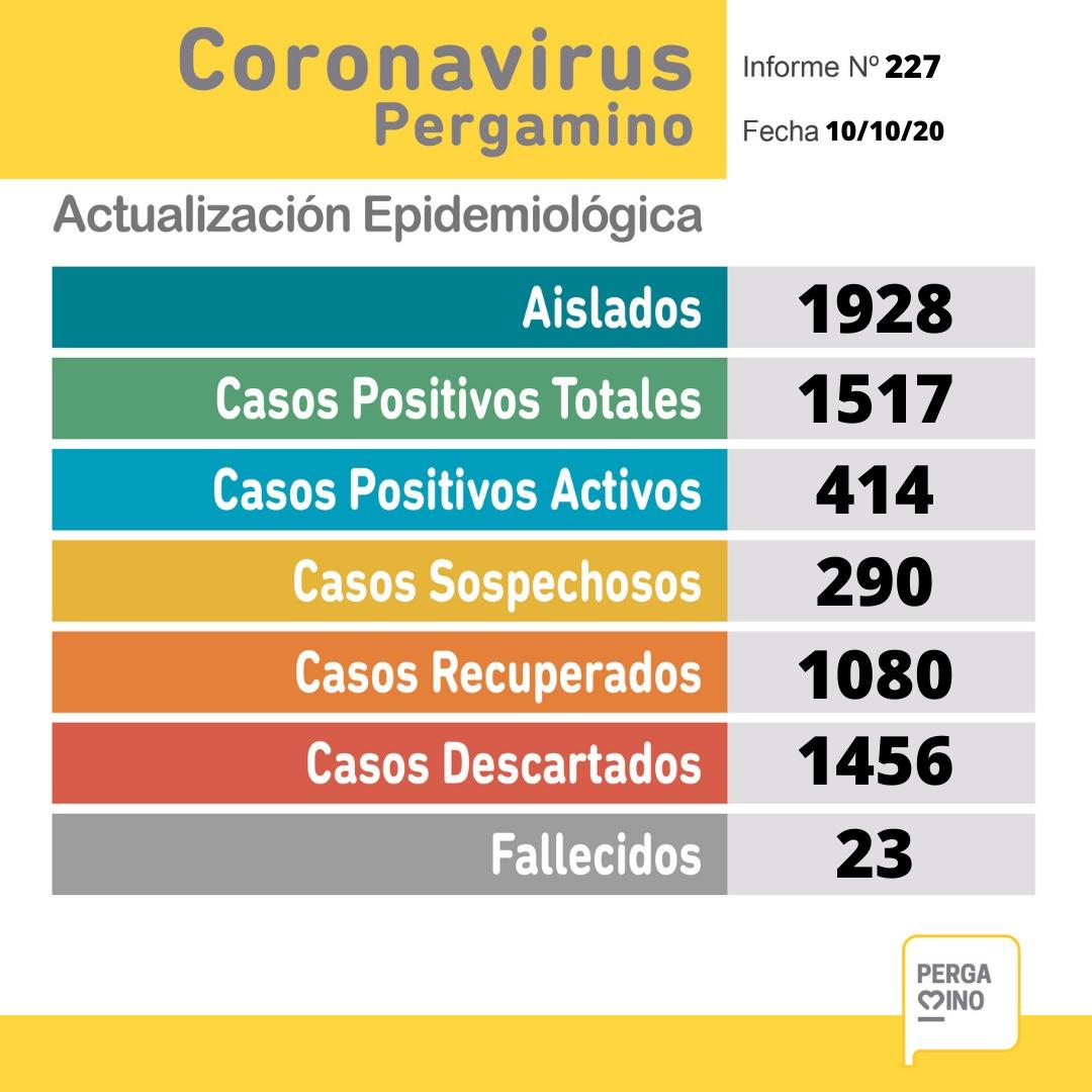 Pergamino confirmó 42 nuevos casos de Coronavirus y un fallecimiento desde el último parte 1