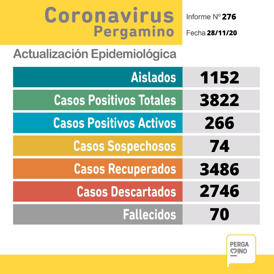 Coronavirus en Pergamino: Una paciente falleció y se confirmaron 31 nuevos casos positivos 1