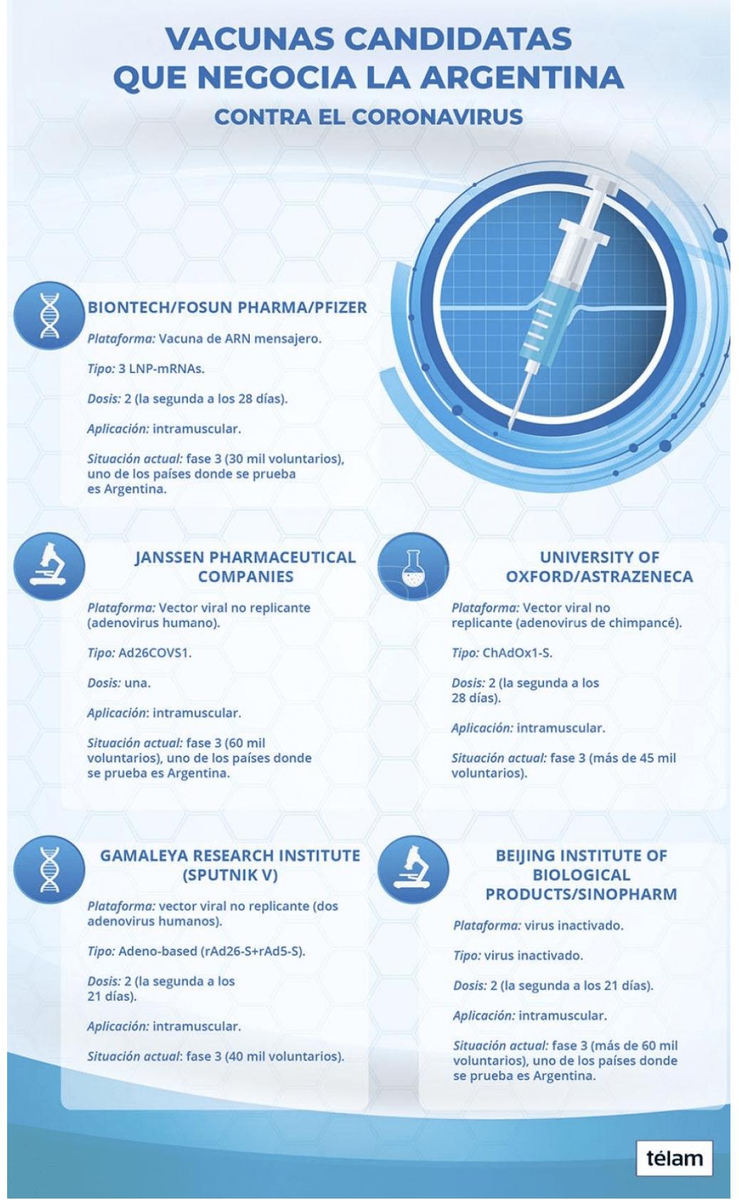 Las cinco vacunas candidatas contra el coronavirus que podrían aplicarse en Argentina 1