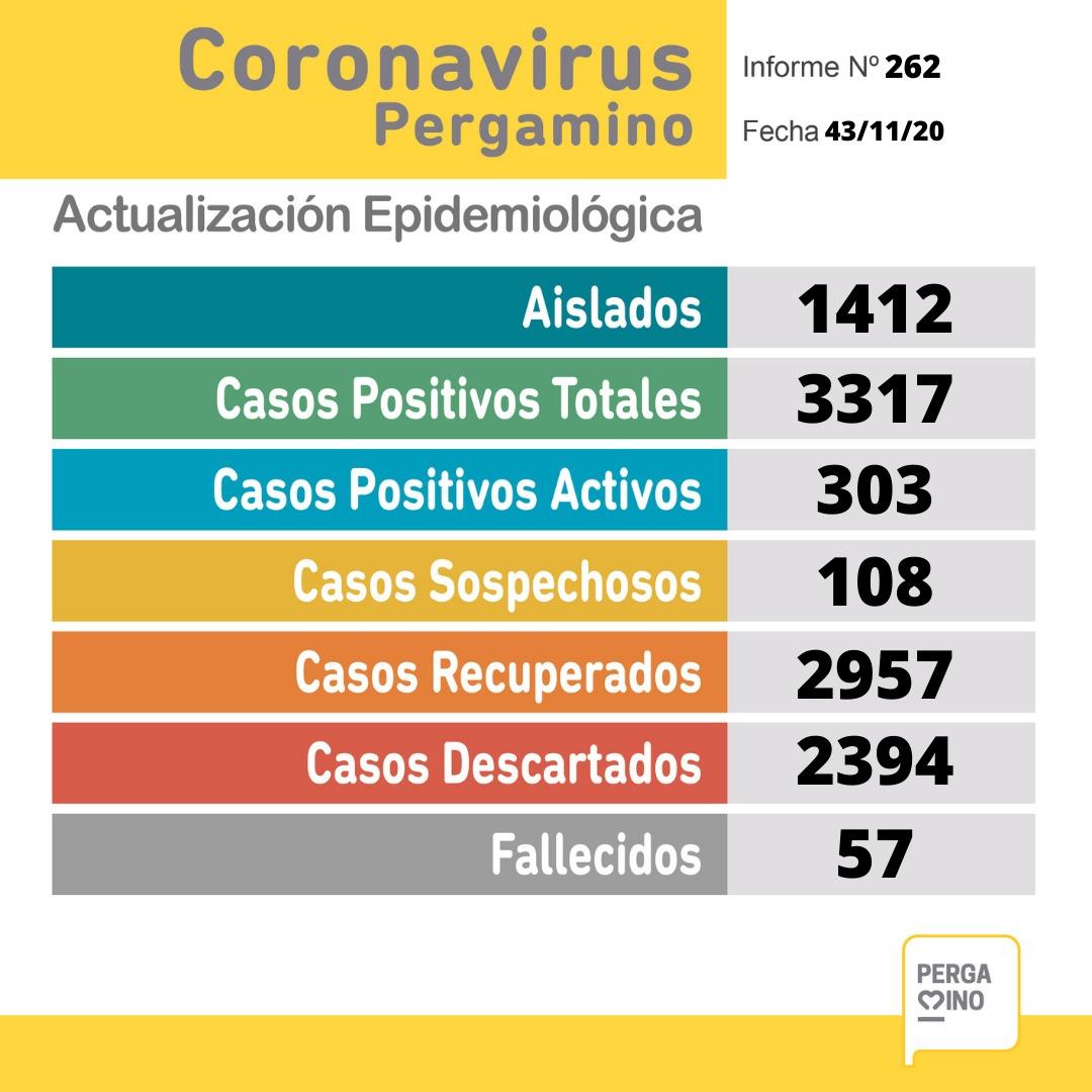 Coronavirus en Pergamino: 49 nuevos casos positivos 1