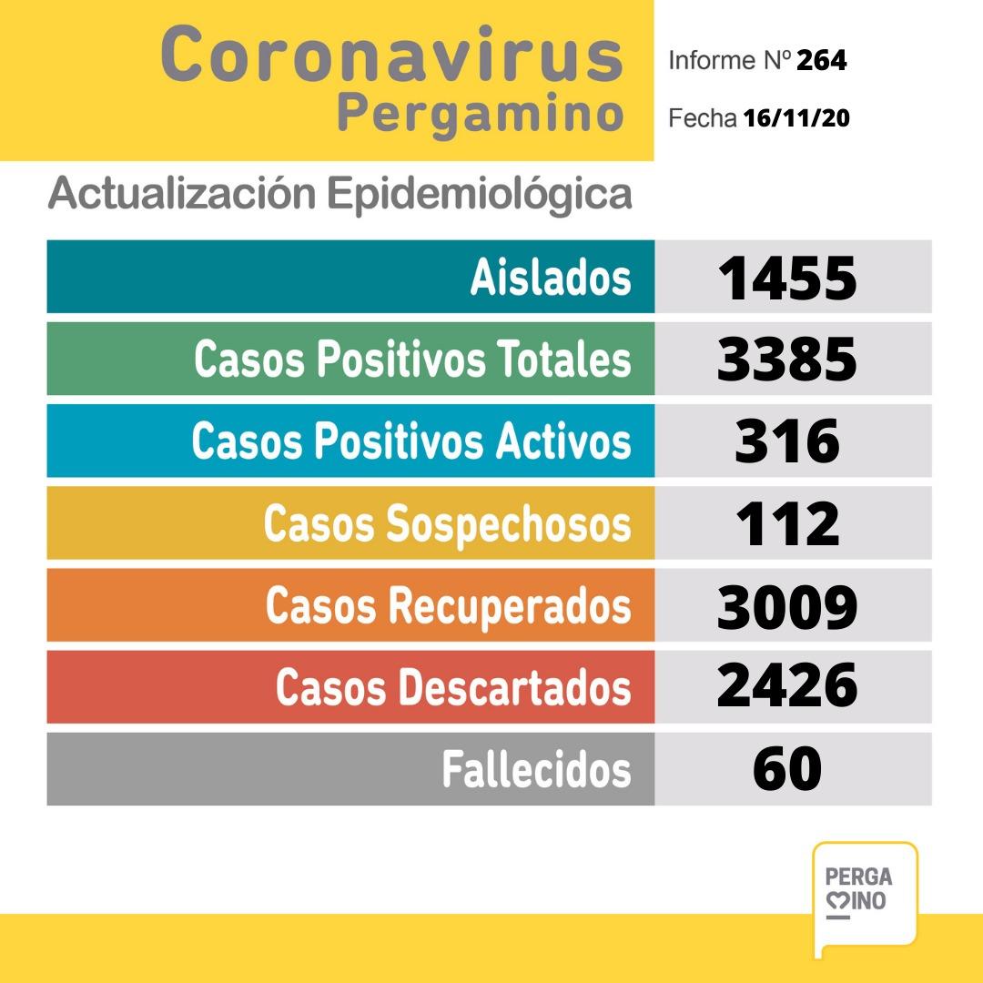Coronavirus en Pergamino: Un paciente falleció y se confirmaron 26 nuevos casos positivos 1