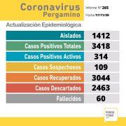 Coronavirus en Pergamino: 33 nuevos casos positivos 3