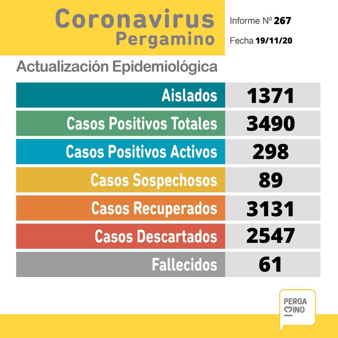 Coronavirus en Pergamino: se confirmaron 36 nuevos casos positivos 1