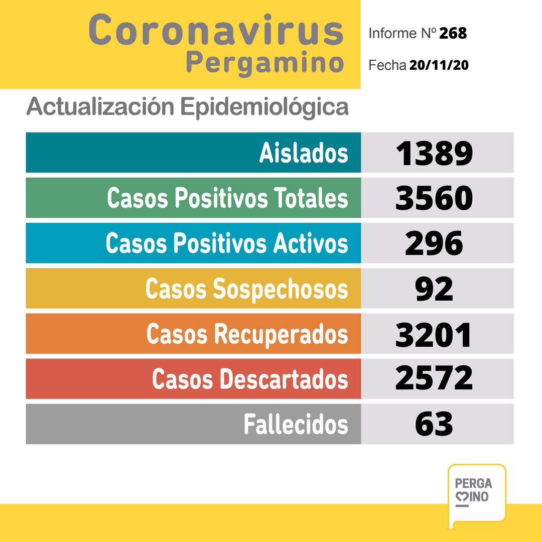 Coronavirus en Pergamino: fallecieron dos pacientes y se confirmaron 70 nuevos casos positivos 1