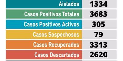 Coronavirus en Pergamino: Se confirmaron 24 nuevos casos 8
