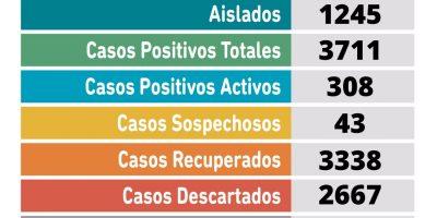 Coronavirus en Pergamino: 28 nuevos casos positivos 13
