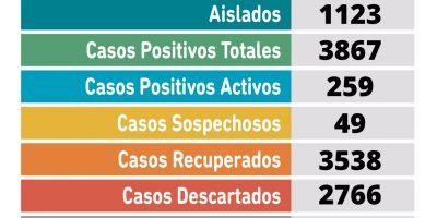 Coronavirus en Pergamino: 45 nuevos casos positivos 9