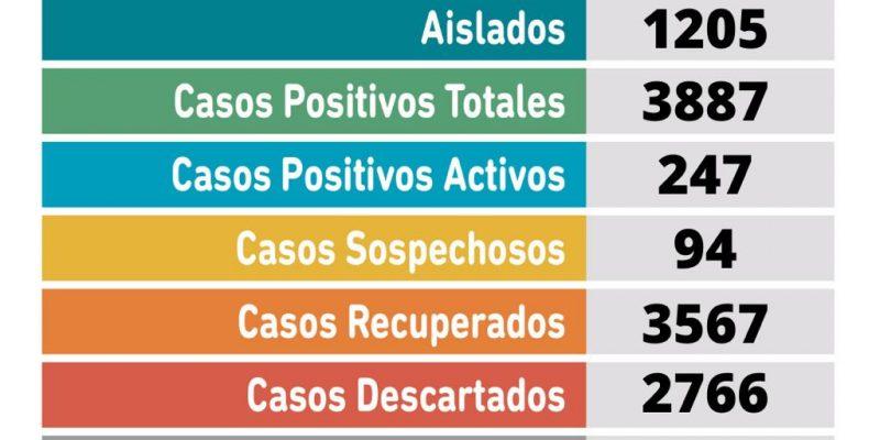 Coronavirus en Pergamino: 3 pacientes fallecieron y se confirmaron 20 nuevos casos positivos 1