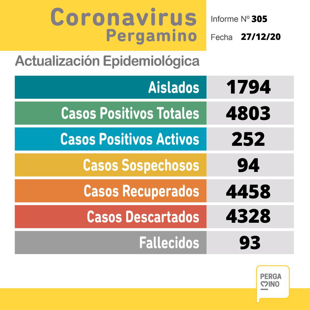 En el parte de este Domingo se comunicó el fallecimiento de una paciente y se confirmaron 52 nuevos casos positivos de Coronavirus en Pergamino 1