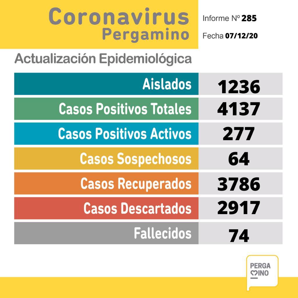 Coronavirus en Pergamino: se confirmaron 23 nuevos casos positivos 1