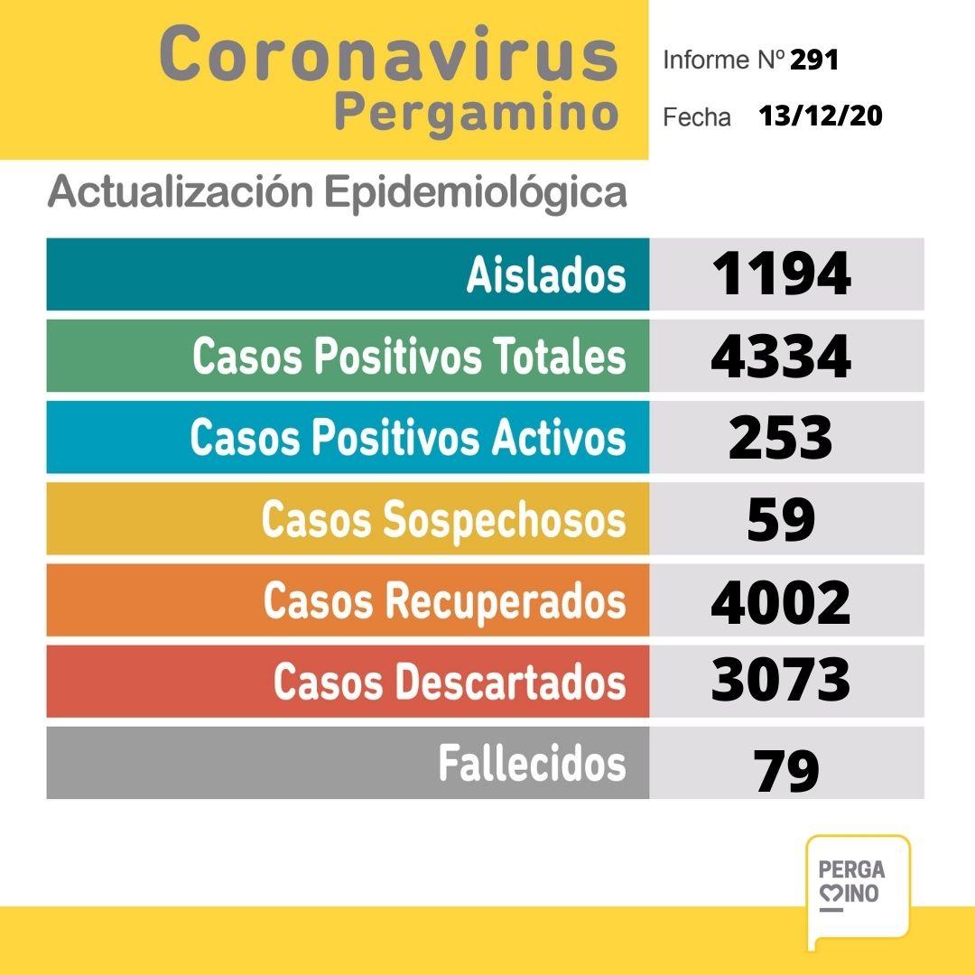 Coronavirus en Pergamino: una paciente falleció y se confirmaron 33 nuevos casos positivos 1
