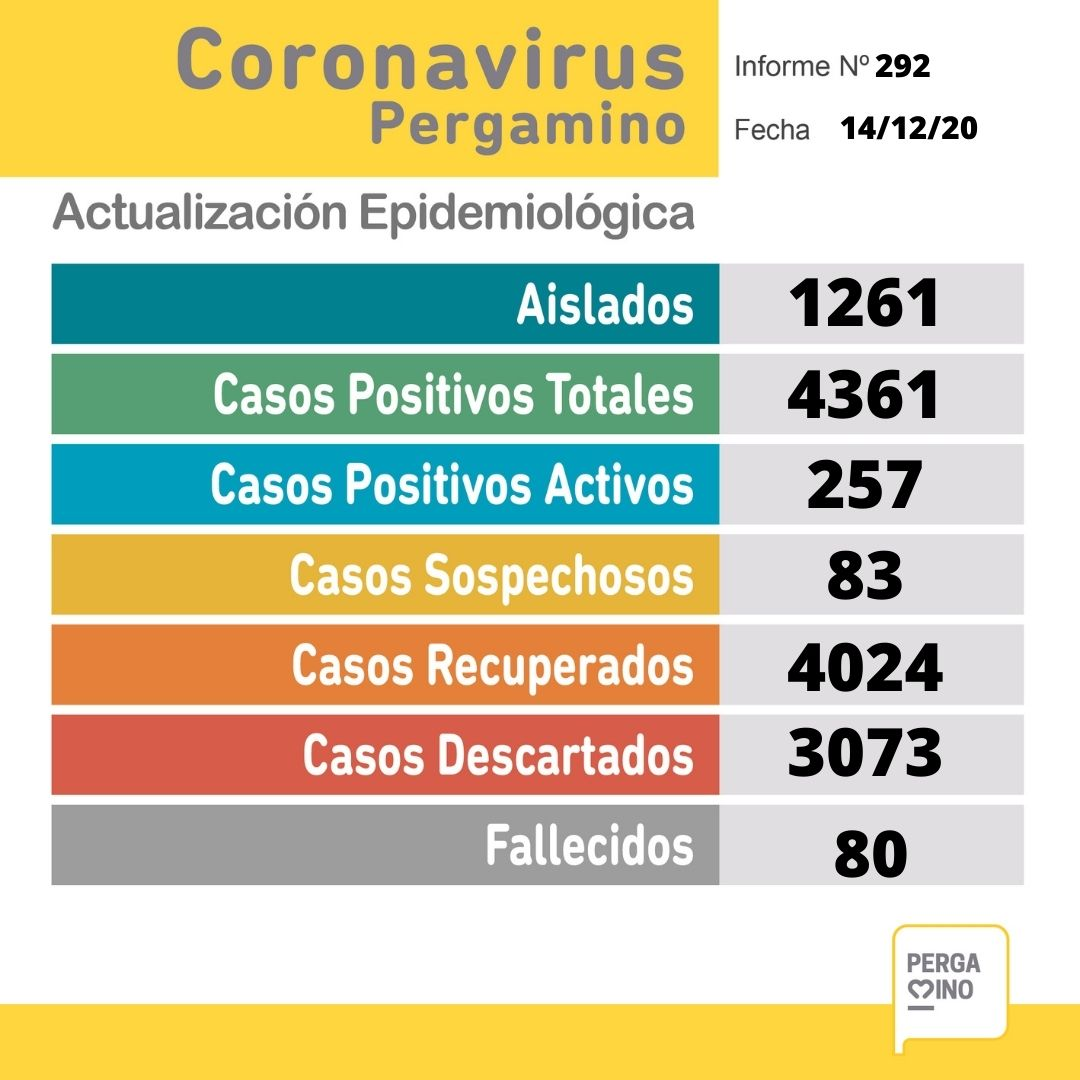Coronavirus en Pergamino: una paciente falleció y se confirmaron 27 nuevos casos positivos 1