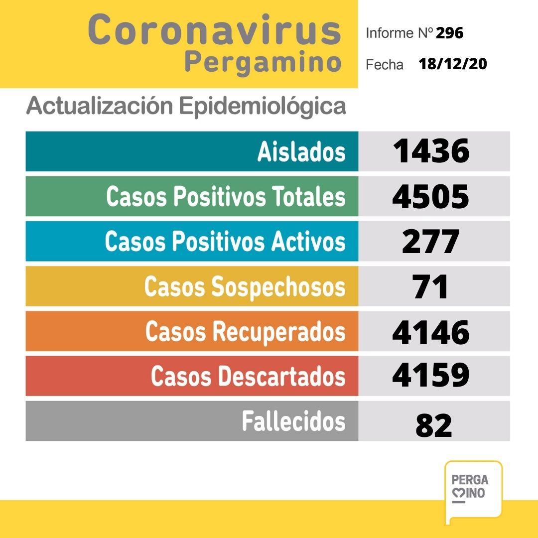 Coronavirus en Pergamino: un paciente falleció y se confirmaron 41 nuevos casos positivos 1