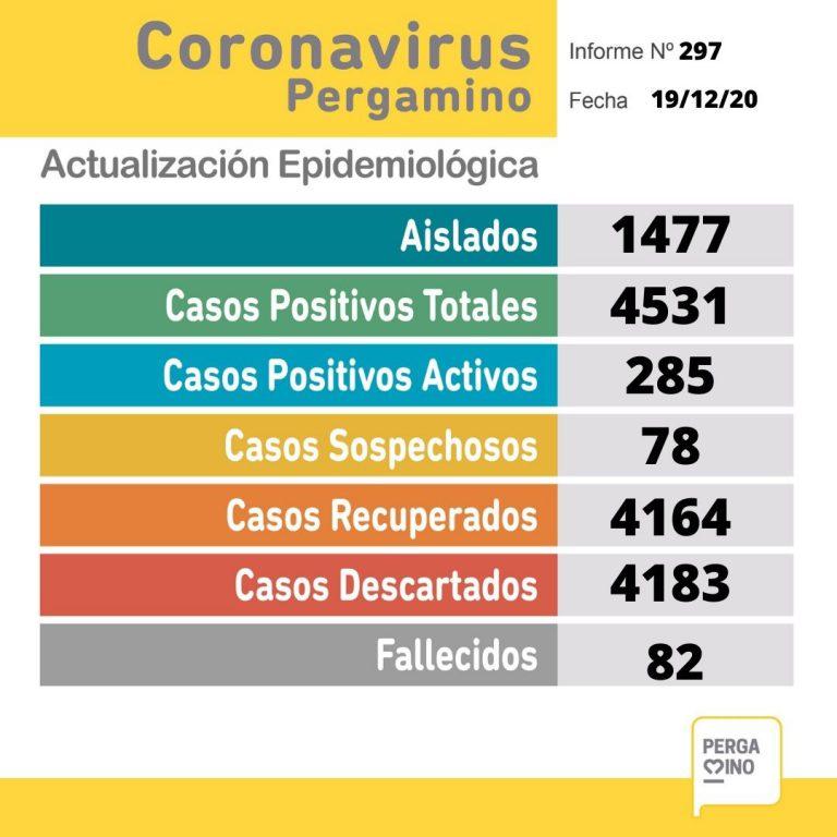 Coronavirus en Pergamino: se confirmaron 26 nuevos casos positivos 1
